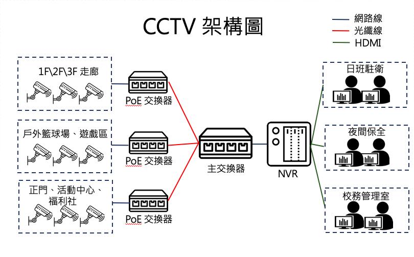 校園監視系統架構圖