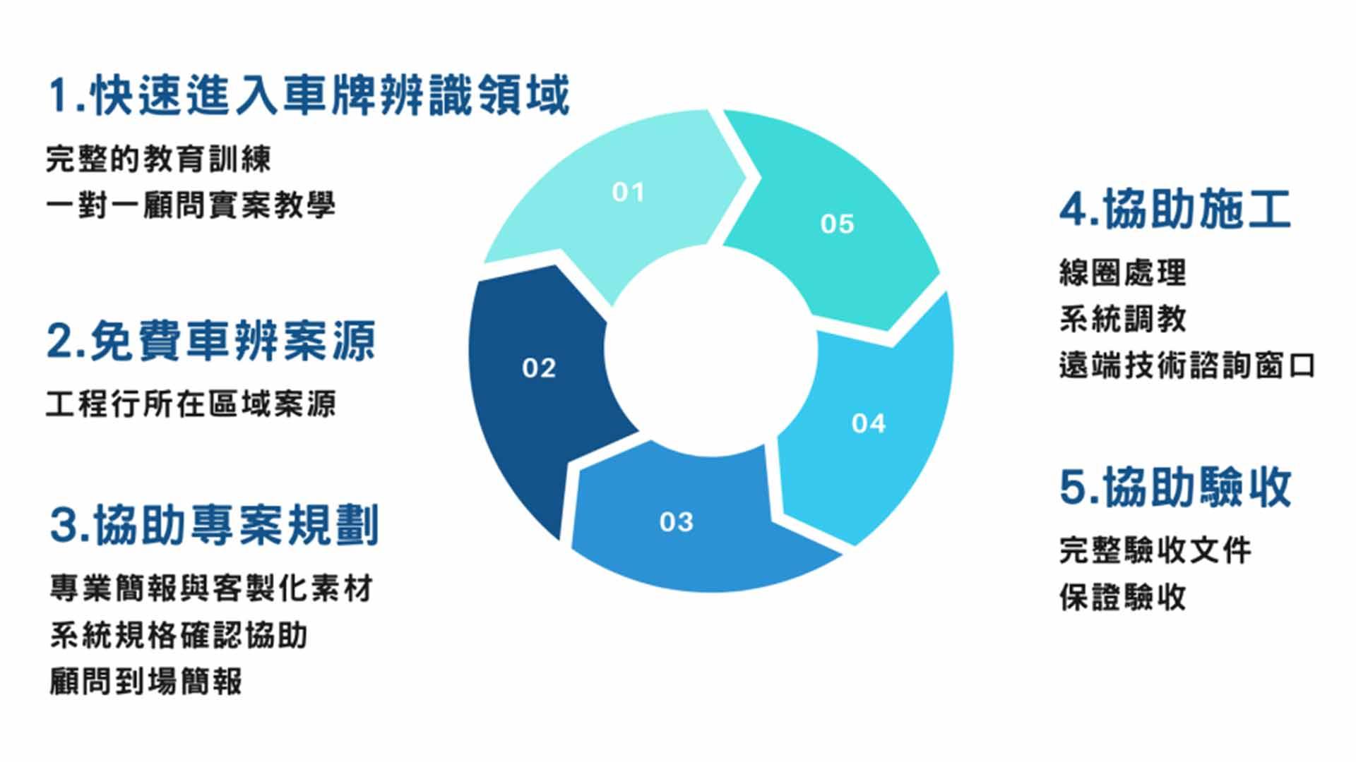 合作LPR專案流程圖